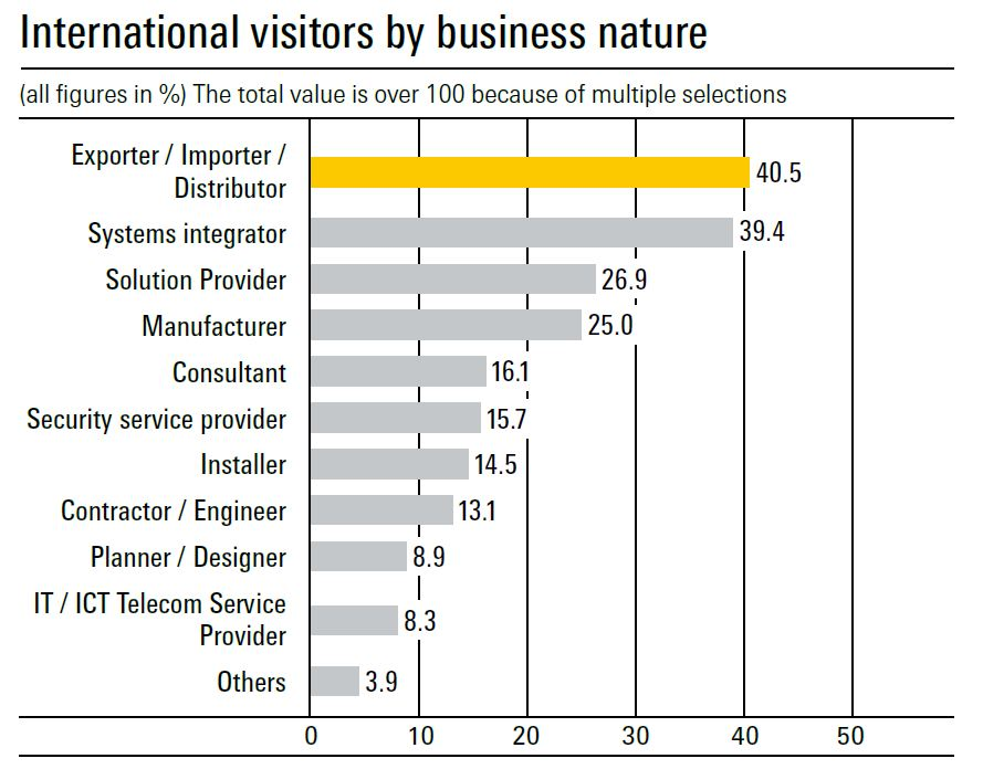 International visitor_business nature